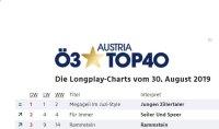 ö3 Austria Top 40 Album Charts, Megagei lim JUZI-Style von Die jungen Zillertaler ist bereits zwei Wochen auf Platz Eins.